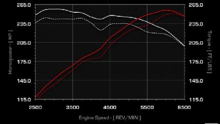 r32 apr 430x244 APR VW MKV R32 ECU Upgrade