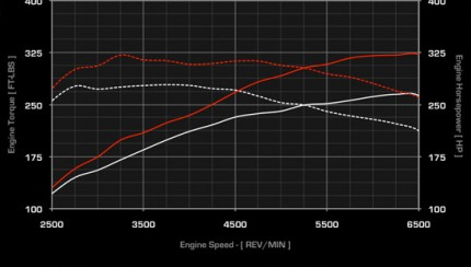 apr chiptuning 430x244 APR tuning for the VW Golf R