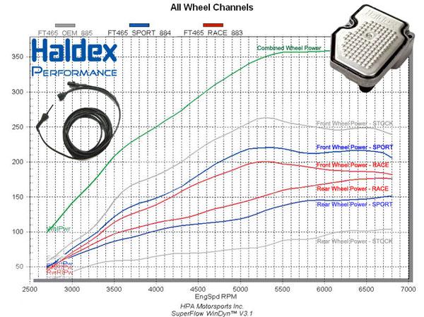 haldexoverlay HPA Motorsports Illustrates Haldex Power Transfer on AWD Dyno
