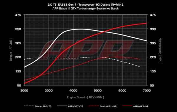 apr ea888 dyno APR Releases EA888 Gen 1 Stage III GTX Turbocharger System