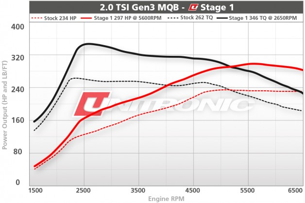 MK7 GTI Production Software S1 628x418 Unitronic Presents 2.0 TSI Gen3 MQB Performance Software