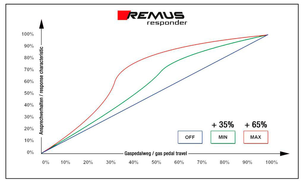 remus 2 Remus Performance Exhaust For VW Golf Mk VI, VI Convertible and Scirocco Type 13